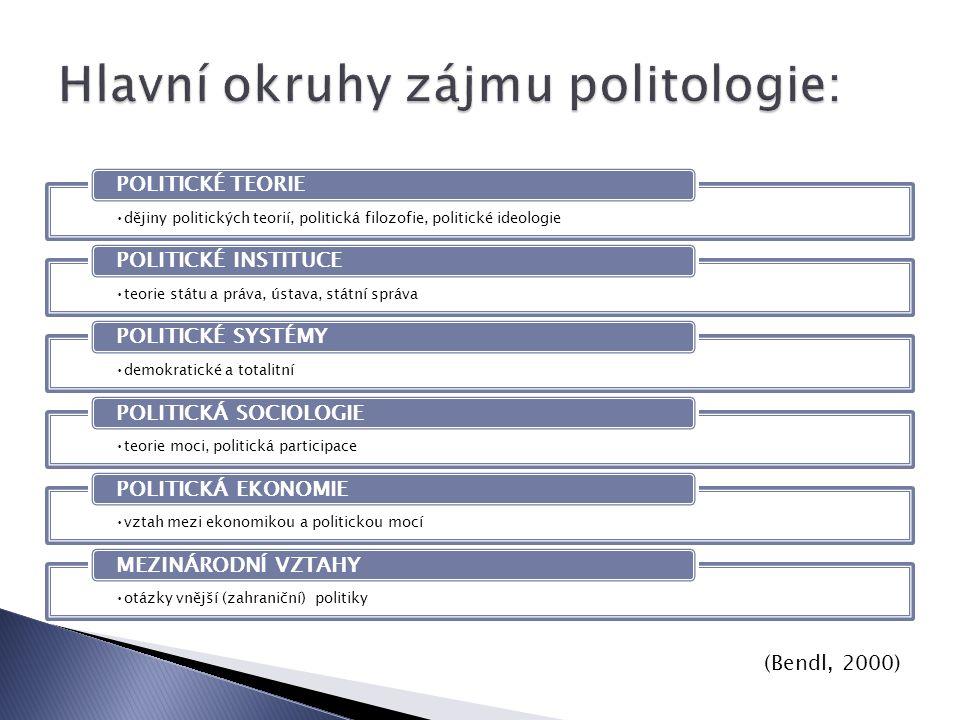 dějiny politických teorií, politická filozofie, politické ideologie POLITICKÉ TEORIE teorie státu a práva, ústava, státní správa POLITICKÉ INSTITUCE demokratické a totalitní POLITICKÉ SYSTÉMY teorie moci, politická participace POLITICKÁ SOCIOLOGIE vztah mezi ekonomikou a politickou mocí POLITICKÁ EKONOMIE otázky vnější (zahraniční) politiky MEZINÁRODNÍ VZTAHY (Bendl, 2000)