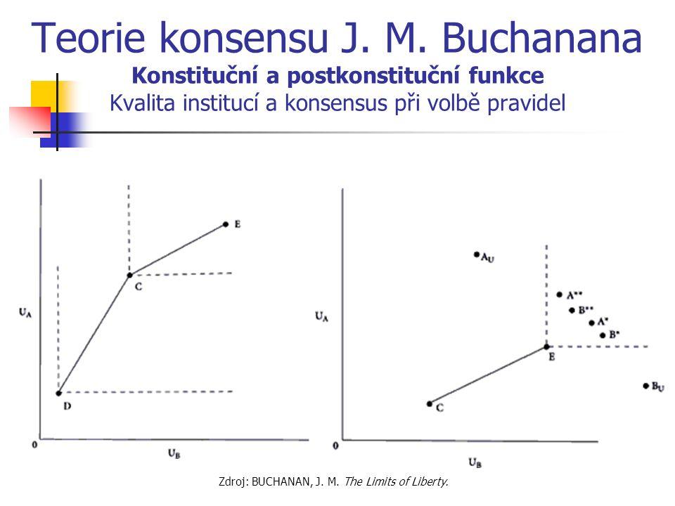 Teorie konsensu J. M.