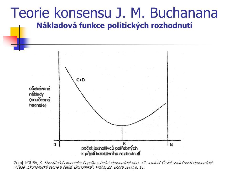 Teorie konsensu J. M. Buchanana Nákladová funkce politických rozhodnutí Zdroj: KOUBA, K.