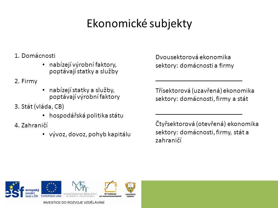 Ekonomické subjekty 1. Domácnosti nabízejí výrobní faktory, poptávají statky a služby 2.