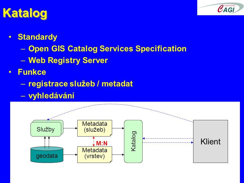 Katalog Standardy –Open GIS Catalog Services Specification –Web Registry Server Funkce –registrace služeb / metadat –vyhledávání geodata Služby Metadata (služeb) Metadata (vrstev) Katalog M:N Klient