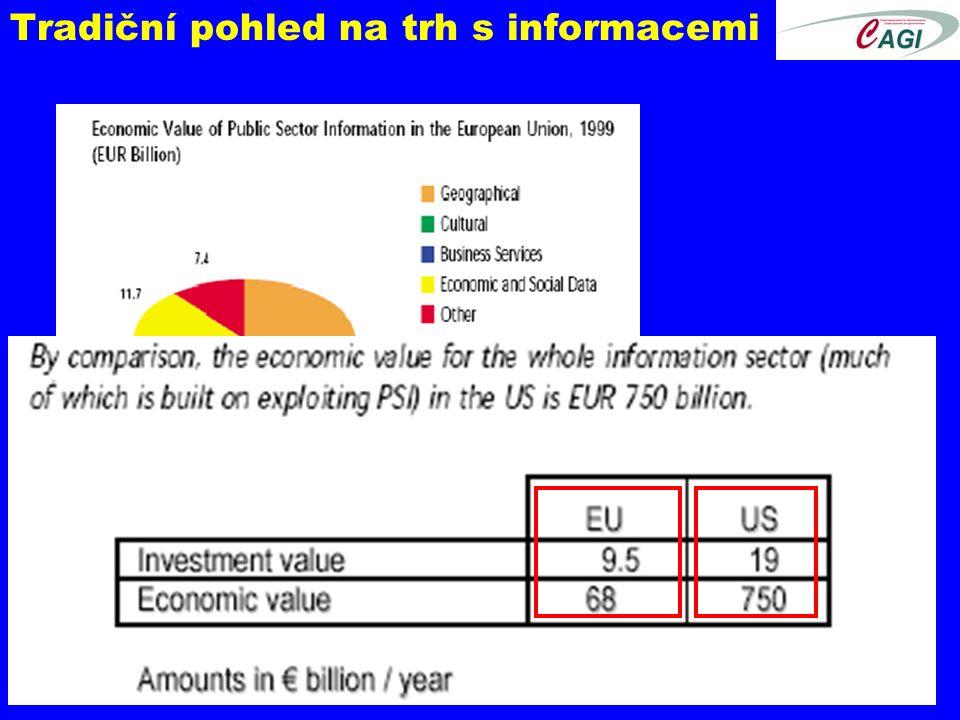 Tradiční pohled na trh s informacemi Ekonomická hodnota informací ve veřejném sektoru je značná!.
