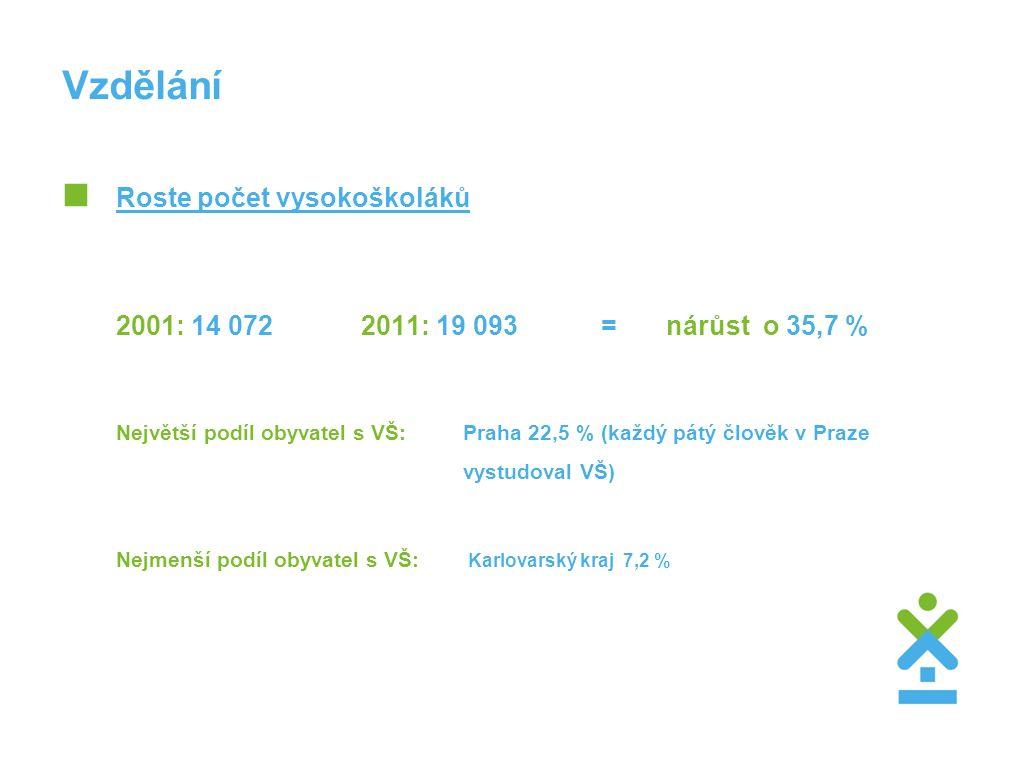Vzdělání  Roste počet vysokoškoláků 2001: 14 072 2011: 19 093 = nárůst o 35,7 % Největší podíl obyvatel s VŠ:Praha 22,5 % (každý pátý člověk v Praze vystudoval VŠ) Nejmenší podíl obyvatel s VŠ: Karlovarský kraj 7,2 %