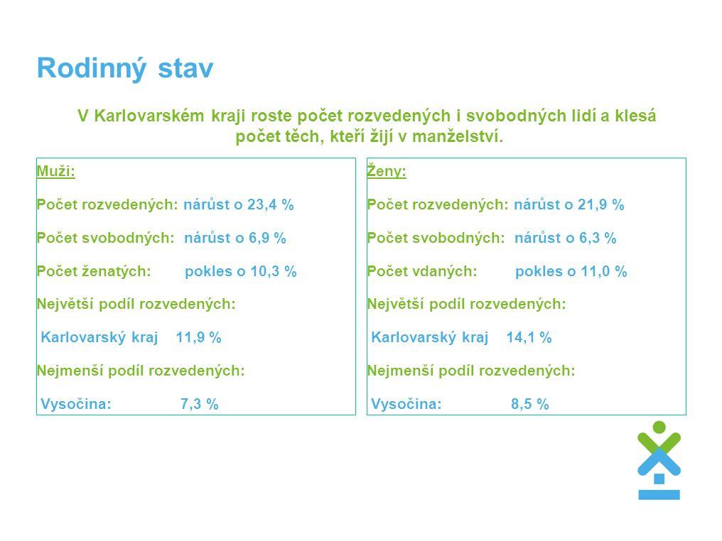 Rodinný stav V Karlovarském kraji roste počet rozvedených i svobodných lidí a klesá počet těch, kteří žijí v manželství. Muži: Počet rozvedených: nárů
