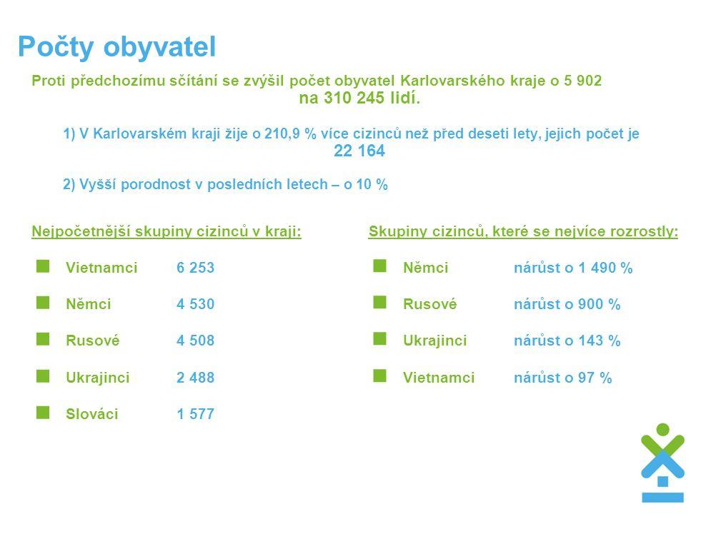 Počty obyvatel Proti předchozímu sčítání se zvýšil počet obyvatel Karlovarského kraje o 5 902 na 310 245 lidí. 1) V Karlovarském kraji žije o 210,9 %