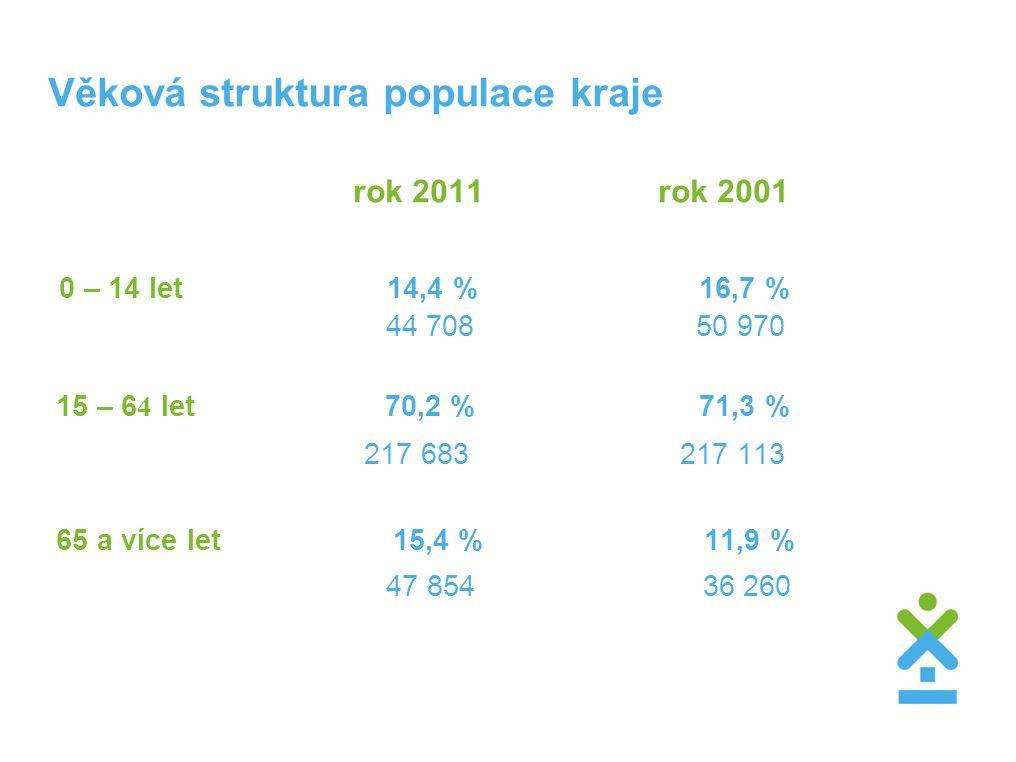 Věková struktura populace kraje rok 2011rok 2001 0 – 14 let 14,4 % 16,7 % 44 708 50 970 15 – 6 4 let 70,2 % 71,3 % 217 683 217 113 65 a více let 15,4 % 11,9 % 47 854 36 260