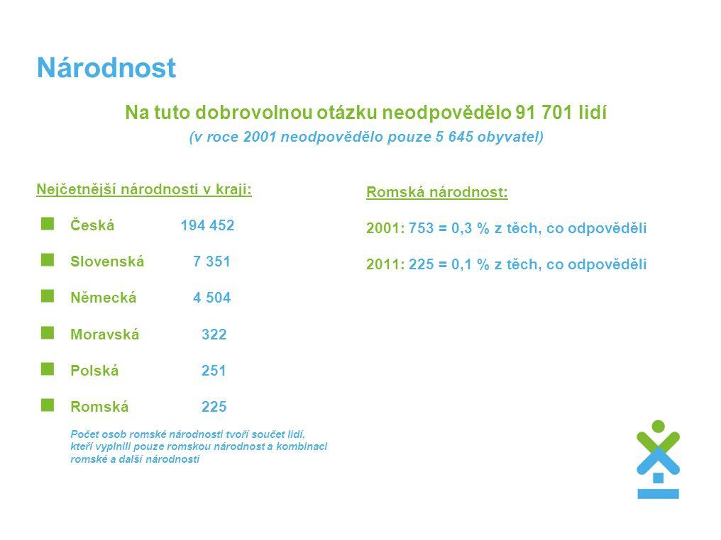 Národnost Na tuto dobrovolnou otázku neodpovědělo 91 701 lidí (v roce 2001 neodpovědělo pouze 5 645 obyvatel) Nejčetnější národnosti v kraji:  Česká194 452  Slovenská 7 351  Německá 4 504  Moravská 322  Polská 251  Romská 225 Počet osob romské národnosti tvoří součet lidí, kteří vyplnili pouze romskou národnost a kombinaci romské a další národnosti Romská národnost: 2001: 753 = 0,3 % z těch, co odpověděli 2011: 225 = 0,1 % z těch, co odpověděli