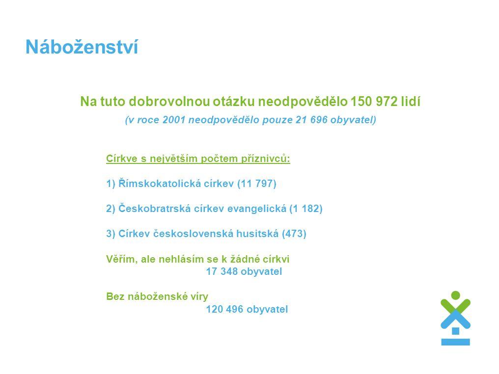 Náboženství Na tuto dobrovolnou otázku neodpovědělo 150 972 lidí (v roce 2001 neodpovědělo pouze 21 696 obyvatel) Církve s největším počtem příznivců: 1) Římskokatolická církev (11 797) 2) Českobratrská církev evangelická (1 182) 3) Církev československá husitská (473) Věřím, ale nehlásím se k žádné církvi 17 348 obyvatel Bez náboženské víry 120 496 obyvatel
