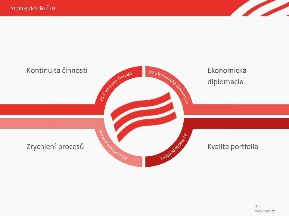 5 | www.ceb.cz Kontinuita činnosti Zrychlení procesů Ekonomická diplomacie Kvalita portfolia Strategické cíle ČEB
