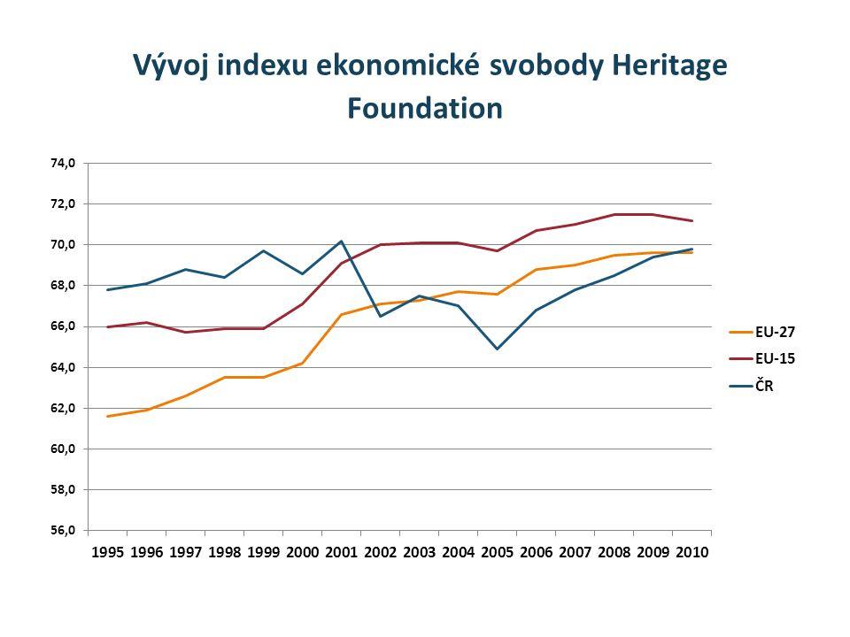 Vývoj indexu ekonomické svobody Heritage Foundation