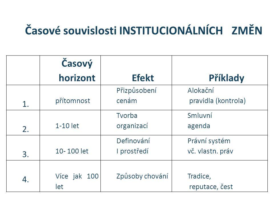 Časové souvislosti INSTITUCIONÁLNÍCH ZMĚN Časový horizontEfektPříklady 1. přítomnost Přizpůsobení cenám Alokační pravidla (kontrola) 2. 1-10 let Tvorb
