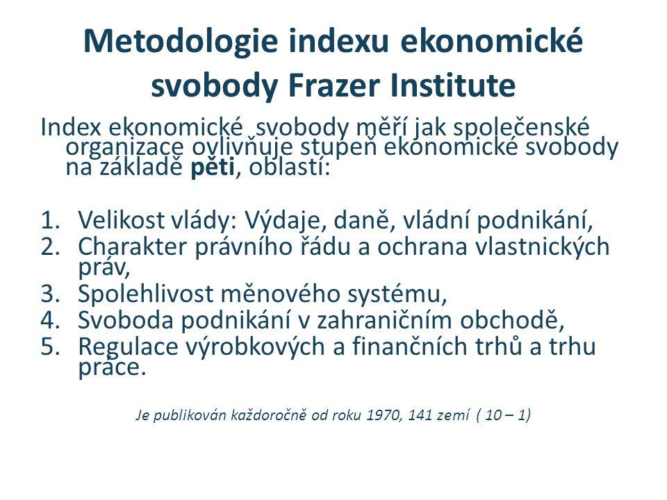 Metodologie indexu ekonomické svobody Frazer Institute Index ekonomické svobody měří jak společenské organizace ovlivňuje stupeň ekonomické svobody na