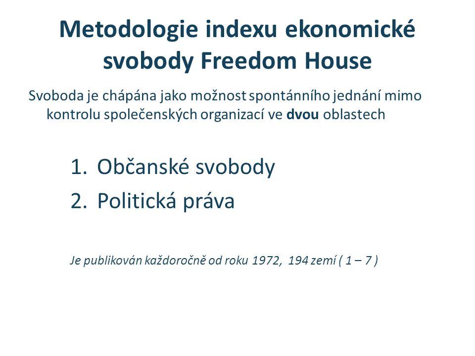 Metodologie indexu ekonomické svobody Heritage Foundation Hodnotí deset svobod : 1.svoboda podnikání 2.Svoboda obchodování 3.Fiskální svoboda 4.vládní výdaje 5.Měnová svoboda 6.investiční svoboda 7.finanční svoboda 8.Vlastnická práva 9.Svoboda od korupce 10.Svoboda na trhu práce Je publikován od roku 1995, 184 zemí, (100 – 10)