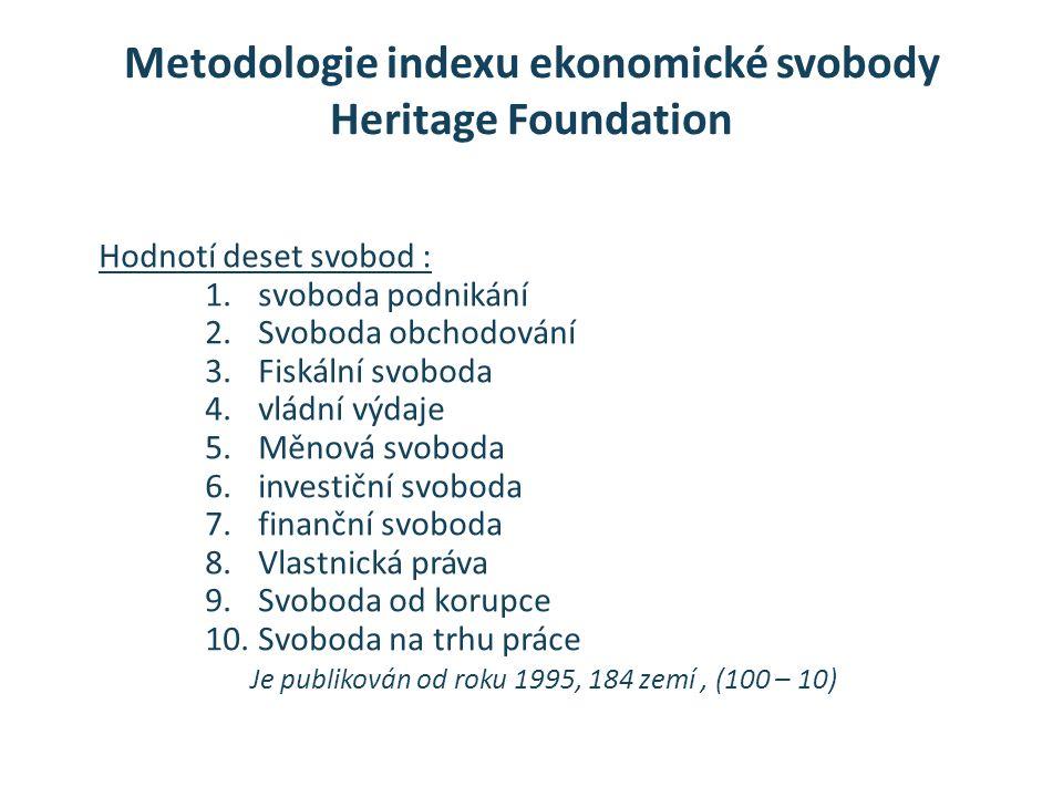 Metodologie indexu ekonomické svobody Heritage Foundation Hodnotí deset svobod : 1.svoboda podnikání 2.Svoboda obchodování 3.Fiskální svoboda 4.vládní