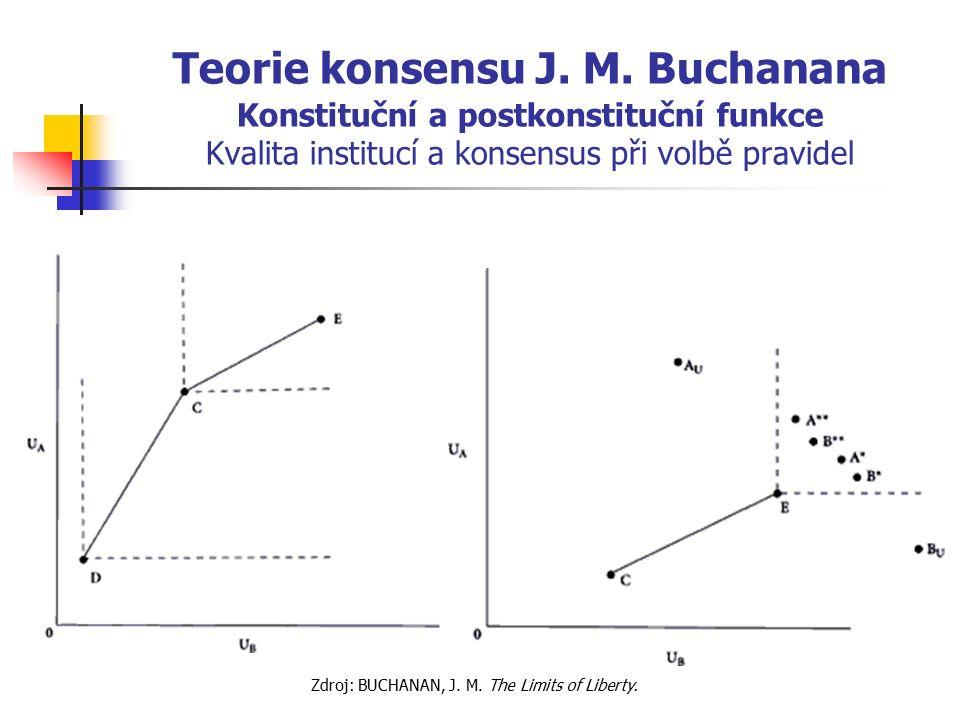Teorie konsensu J. M. Buchanana Konstituční a postkonstituční funkce Kvalita institucí a konsensus při volbě pravidel Zdroj: BUCHANAN, J. M. The Limit