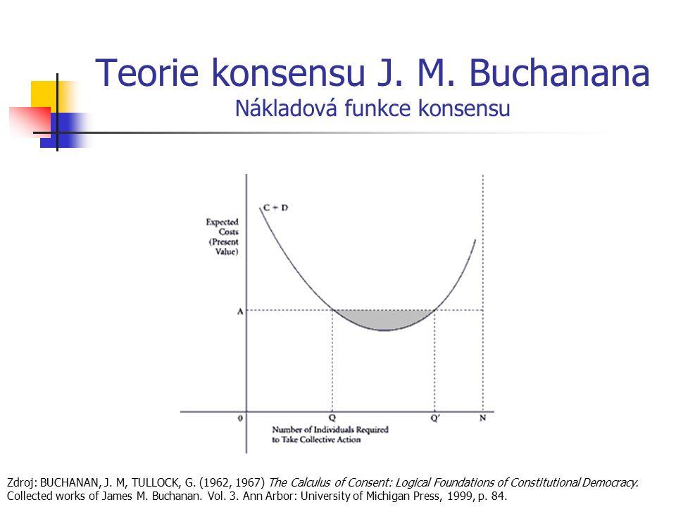 Teorie konsensu J. M. Buchanana Nákladová funkce konsensu Zdroj: BUCHANAN, J. M, TULLOCK, G. (1962, 1967) The Calculus of Consent: Logical Foundations