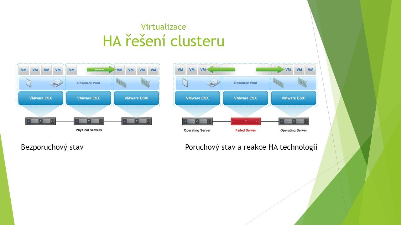 Virtualizace HA řešení clusteru Bezporuchový stavPoruchový stav a reakce HA technologií