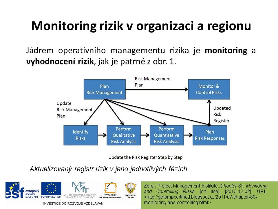 Monitoring rizik v organizaci a regionu Jádrem operativního managementu rizika je monitoring a vyhodnocení rizik, jak je patrné z obr.