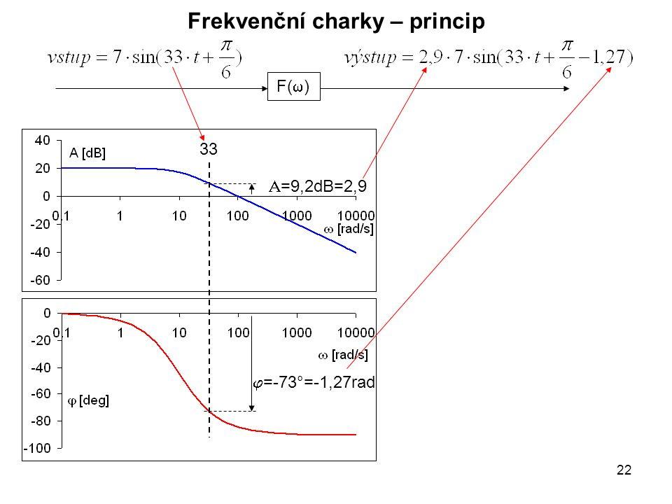 Frekvenční charky – princip F(  ) 33  =-73°=-1,27rad  =9,2dB=2,9 22