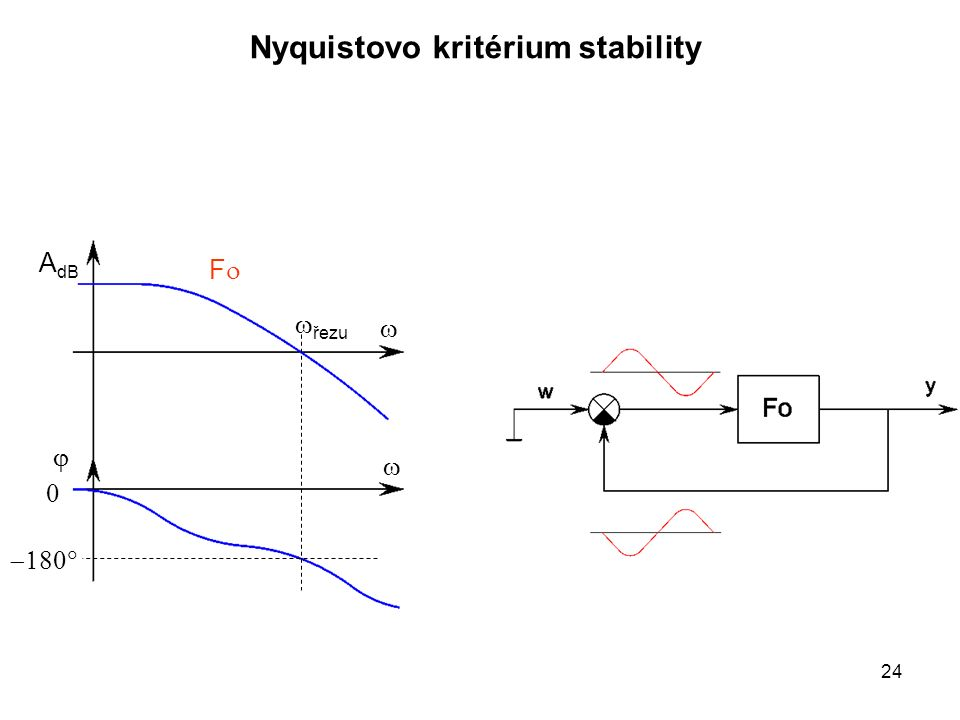    A dB Nyquistovo kritérium stability   FF  řezu 24