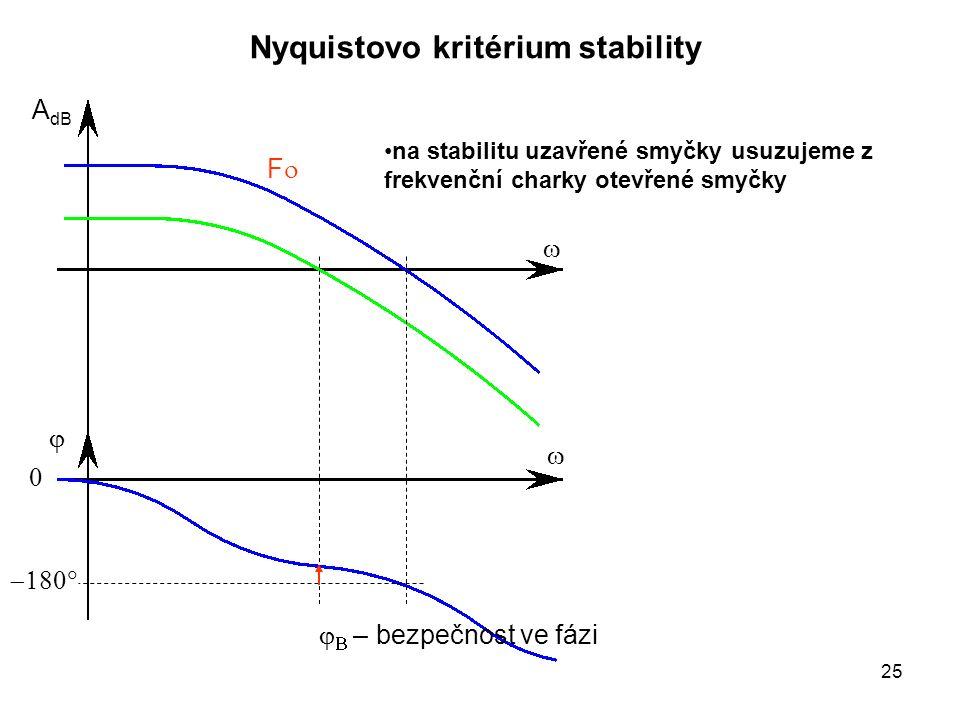    A dB Nyquistovo kritérium stability   FF    – bezpečnost ve fázi na stabilitu uzavřené smyčky usuzujeme z frekvenční charky otevřené