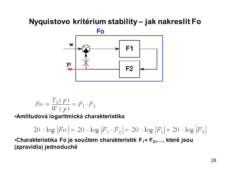 Nyquistovo kritérium stability – jak nakreslit Fo Amlitudová logaritmická charakteristika Charakteristika Fo je součtem charakteristik F 1 + F 2+ …, k