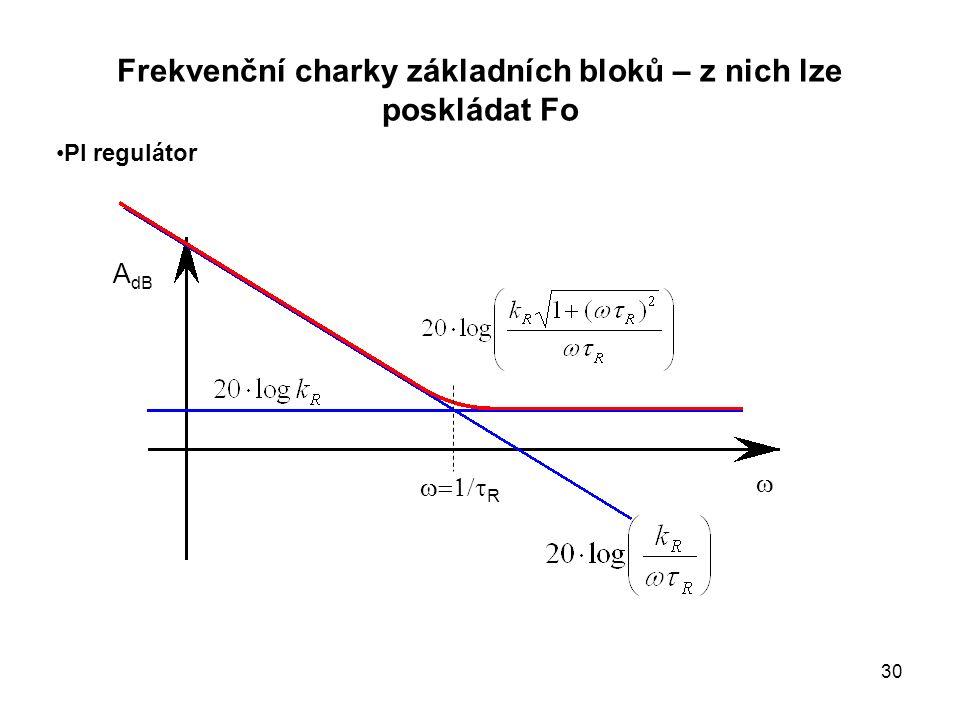 Frekvenční charky základních bloků – z nich lze poskládat Fo PI regulátor  A dB  R 30