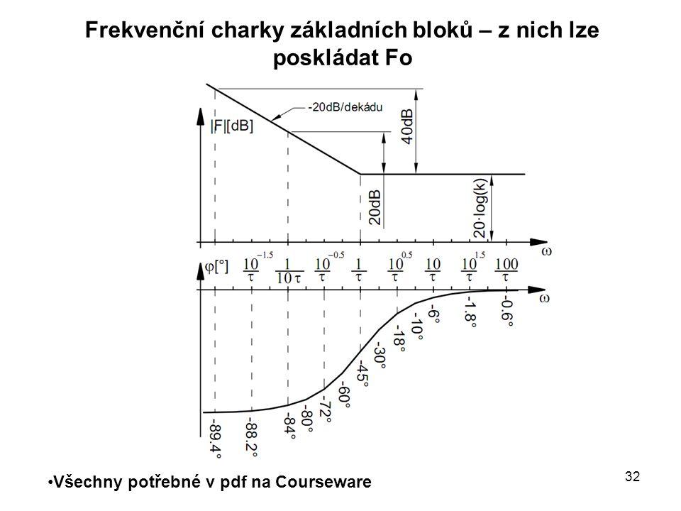 Frekvenční charky základních bloků – z nich lze poskládat Fo Všechny potřebné v pdf na Courseware 32