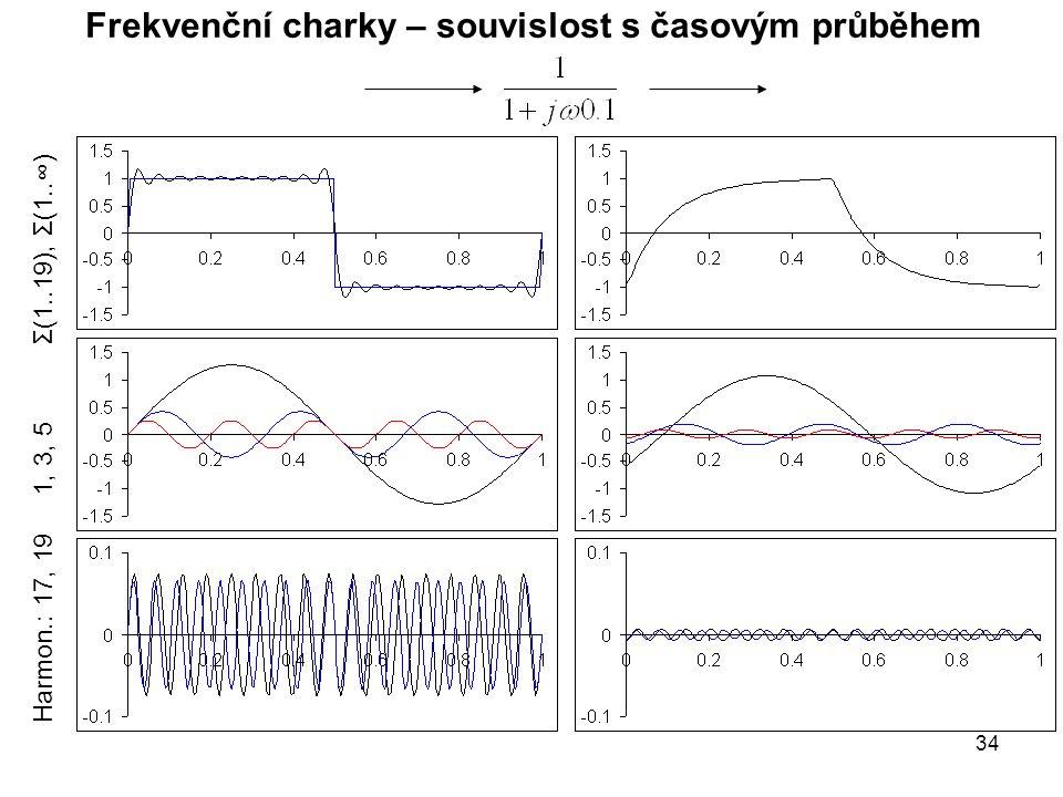 Frekvenční charky – souvislost s časovým průběhem Harmon.: 17, 19 1, 3, 5 Σ(1..19), Σ(1..∞) 34