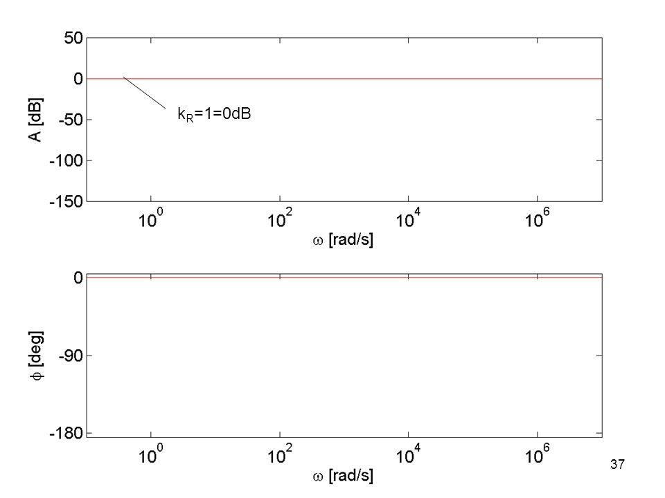 k R =1=0dB 37