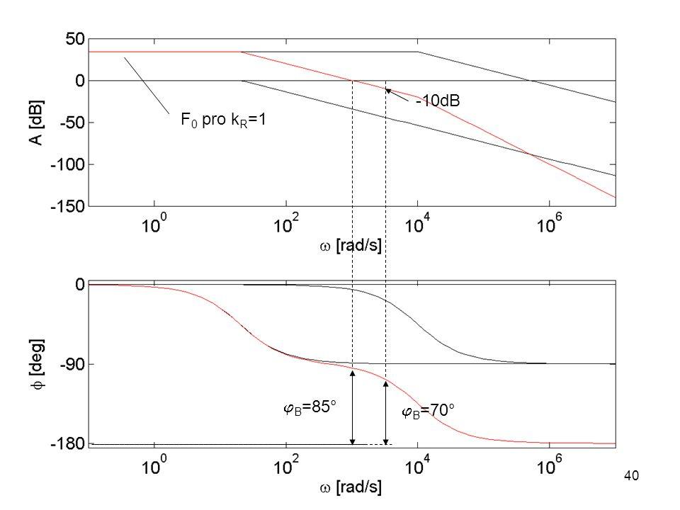 F 0 pro k R =1  B =85°  B =70° -10dB 40