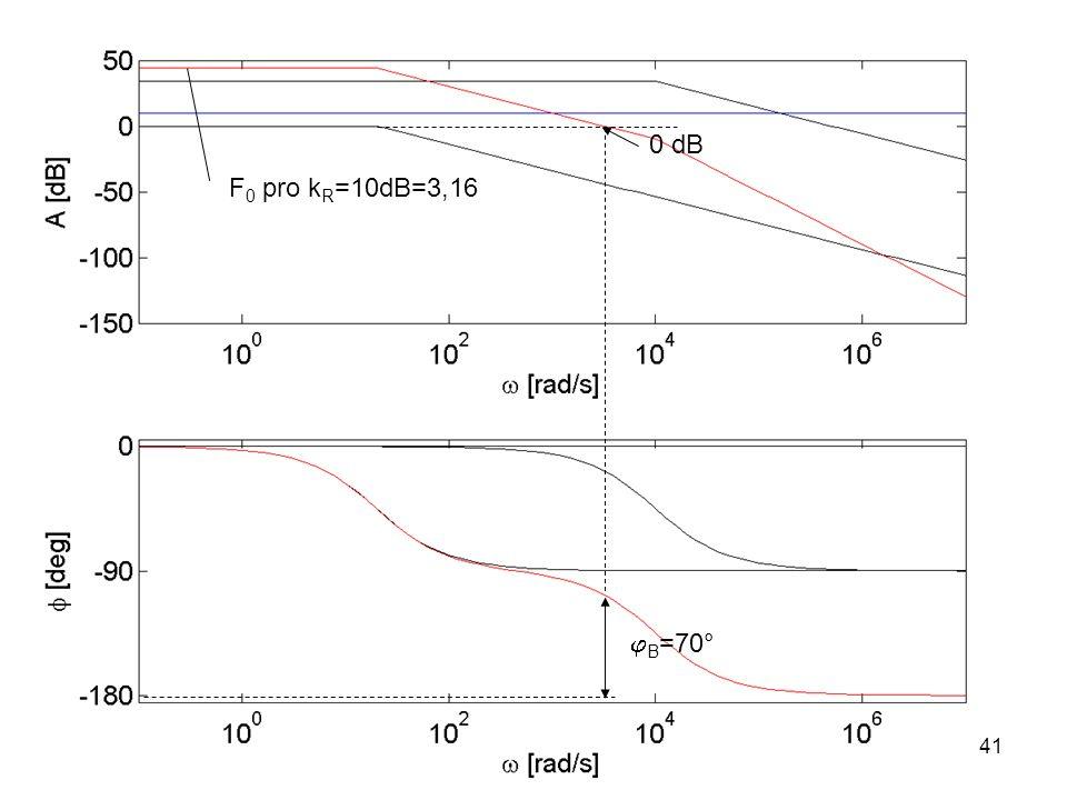 F 0 pro k R =10dB=3,16  B =70° 0 dB 41