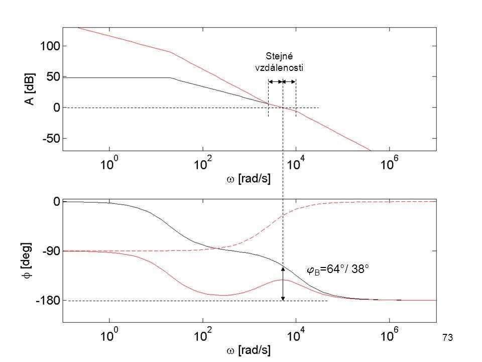  B =64°/ 38° Stejné vzdálenosti 73