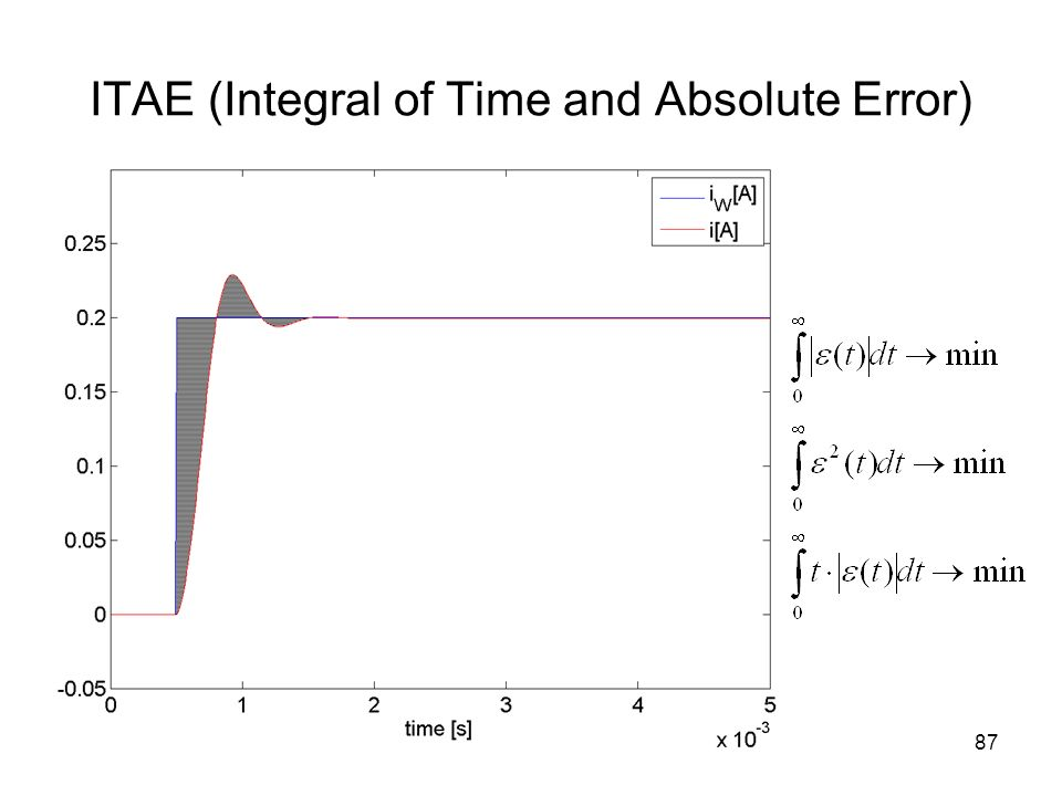 ITAE (Integral of Time and Absolute Error) 87