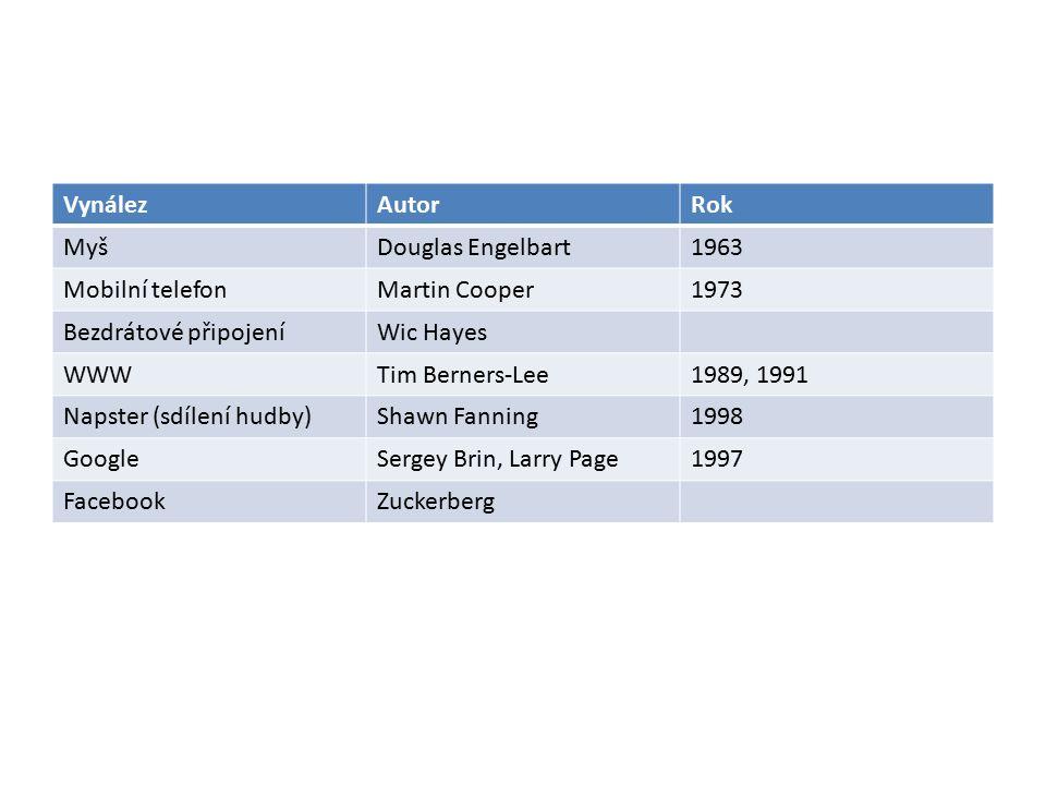 VynálezAutorRok MyšDouglas Engelbart1963 Mobilní telefonMartin Cooper1973 Bezdrátové připojeníWic Hayes WWWTim Berners-Lee1989, 1991 Napster (sdílení hudby)Shawn Fanning1998 GoogleSergey Brin, Larry Page1997 FacebookZuckerberg