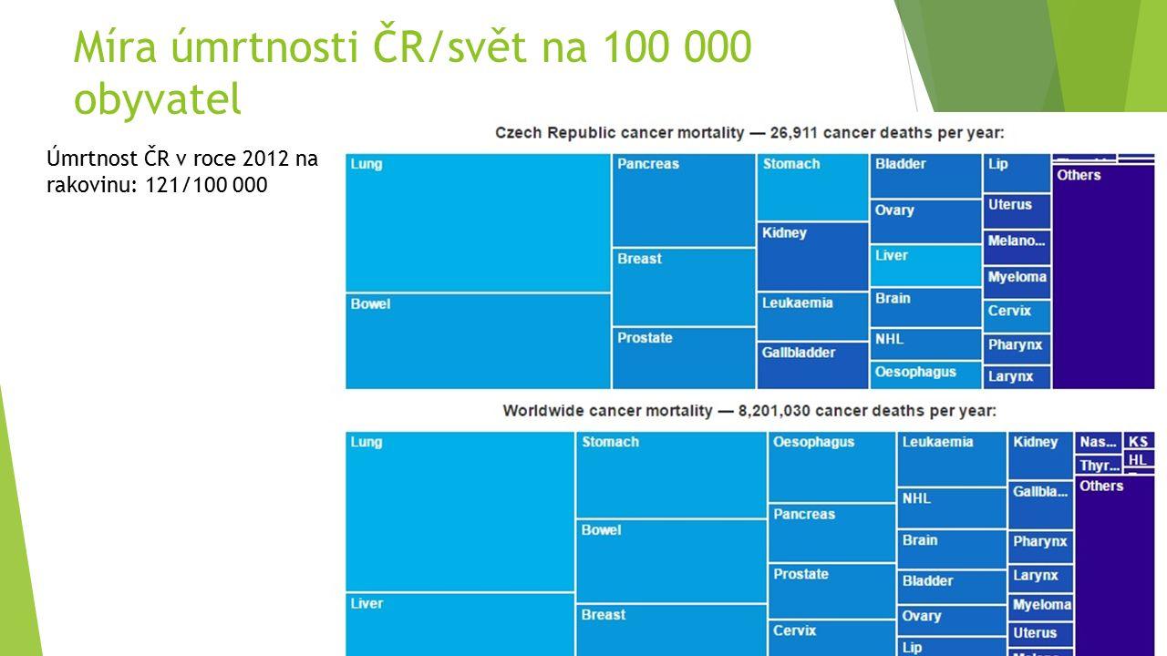 Míra úmrtnosti ČR/svět na 100 000 obyvatel Úmrtnost ČR v roce 2012 na rakovinu: 121/100 000