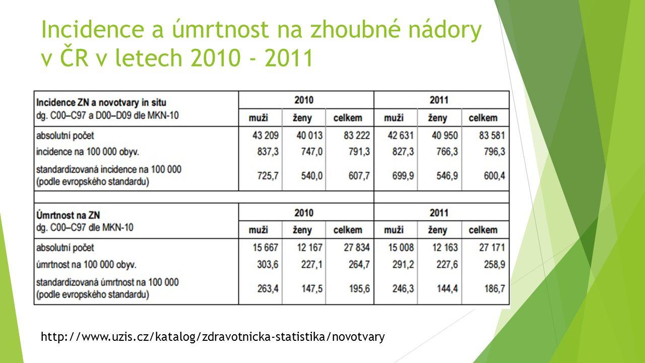 Incidence a úmrtnost na zhoubné nádory v ČR v letech 2010 - 2011 http://www.uzis.cz/katalog/zdravotnicka-statistika/novotvary
