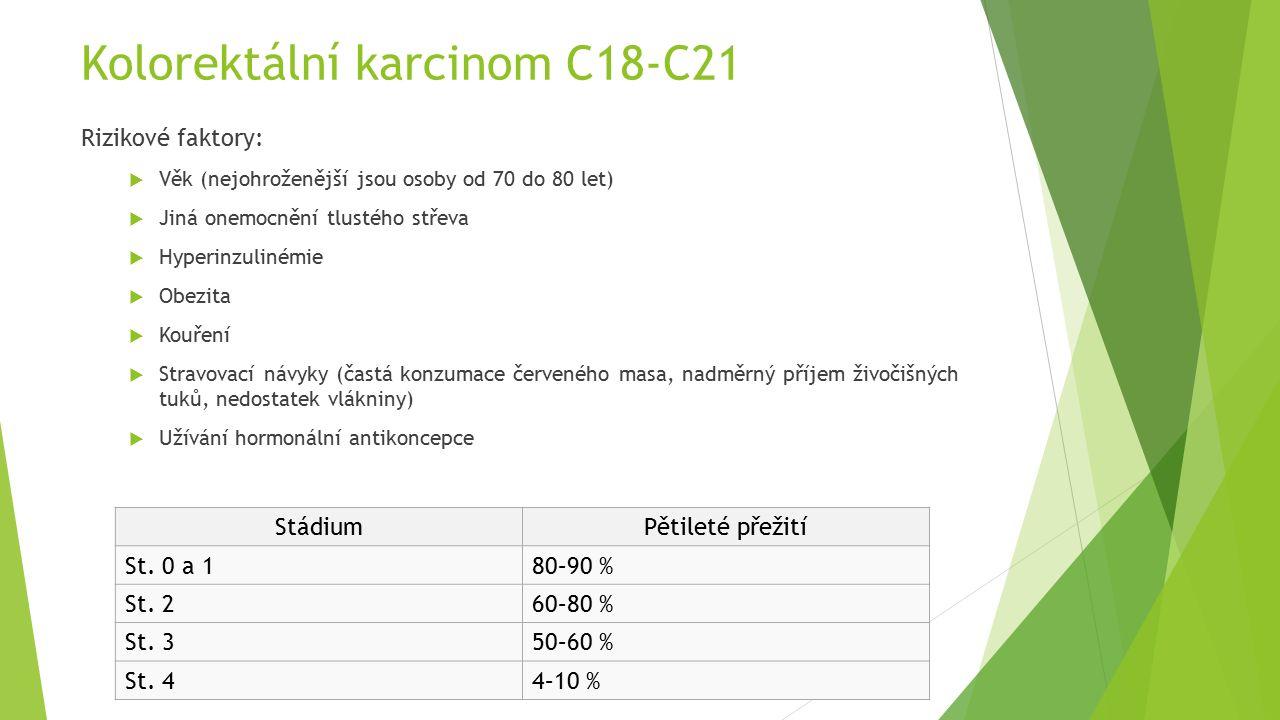 Kolorektální karcinom C18-C21 Rizikové faktory:  Věk (nejohroženější jsou osoby od 70 do 80 let)  Jiná onemocnění tlustého střeva  Hyperinzulinémie  Obezita  Kouření  Stravovací návyky (častá konzumace červeného masa, nadměrný příjem živočišných tuků, nedostatek vlákniny)  Užívání hormonální antikoncepce StádiumPětileté přežití St.
