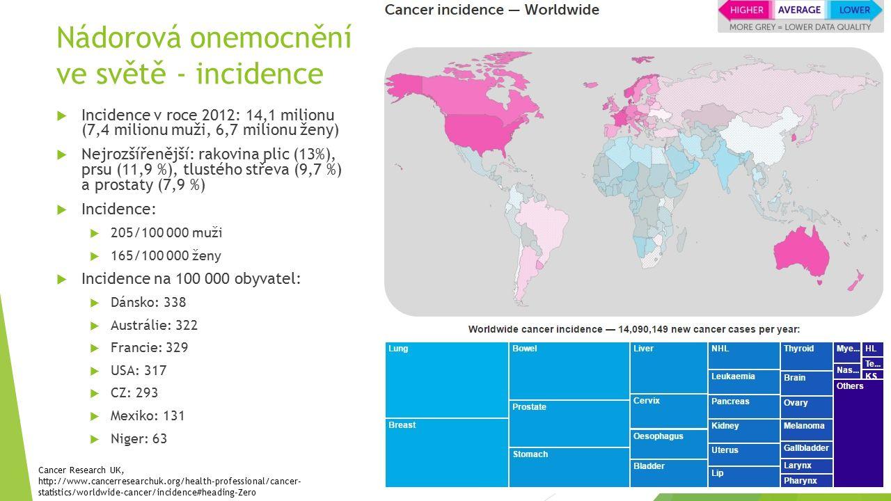 Nádorová onemocnění ve světě - incidence  Incidence v roce 2012: 14,1 milionu (7,4 milionu muži, 6,7 milionu ženy)  Nejrozšířenější: rakovina plic (13%), prsu (11,9 %), tlustého střeva (9,7 %) a prostaty (7,9 %)  Incidence:  205/100 000 muži  165/100 000 ženy  Incidence na 100 000 obyvatel:  Dánsko: 338  Austrálie: 322  Francie: 329  USA: 317  CZ: 293  Mexiko: 131  Niger: 63 Cancer Research UK, http://www.cancerresearchuk.org/health-professional/cancer- statistics/worldwide-cancer/incidence#heading-Zero