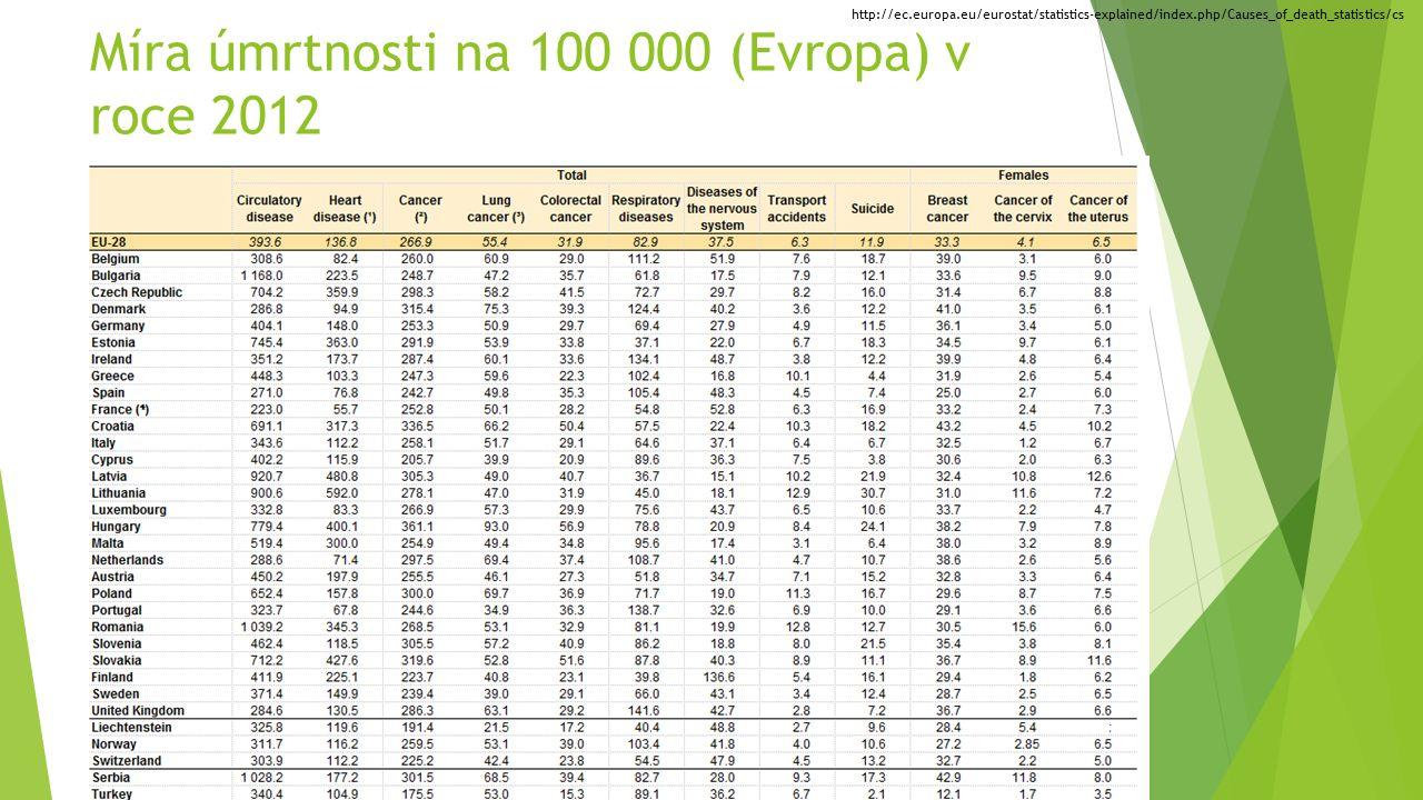Míra úmrtnosti na 100 000 (Evropa) v roce 2012 http://ec.europa.eu/eurostat/statistics-explained/index.php/Causes_of_death_statistics/cs