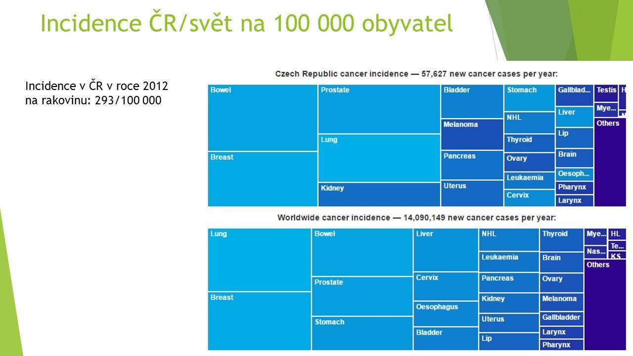 Incidence ČR/svět na 100 000 obyvatel Incidence v ČR v roce 2012 na rakovinu: 293/100 000