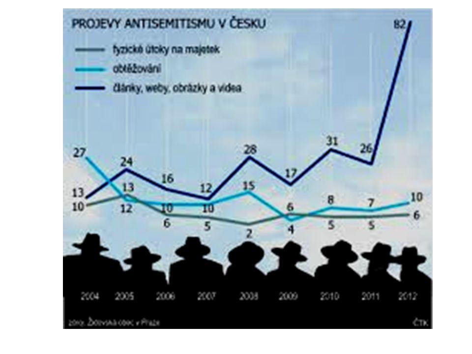 """Další publikace NVI: Antisemitské Gr.Bostunič::""""Pravda o siónských protokolech R."""