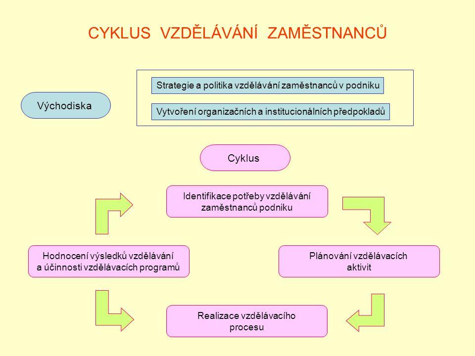 FORMOVÁNÍ PRACOVNÍCH SCHOPNOSTÍ 1 OBLAST VŠEOBECNÉHO VZDĚLÁVÁNÍ Základní příprava na povolání Orientace Doškolování (prohlubování kvalifikace) Přeškolování (rekvalifikace) Profesní rehabilitace (opakované obnovení znalostí) OBLAST ROZVOJE (rozšiřování kvalifikace a formování osobnosti OBLAST ODBORNÉHO VZDĚLÁVÁNÍ Legenda: Příprava člověka Příprava zaměstnance