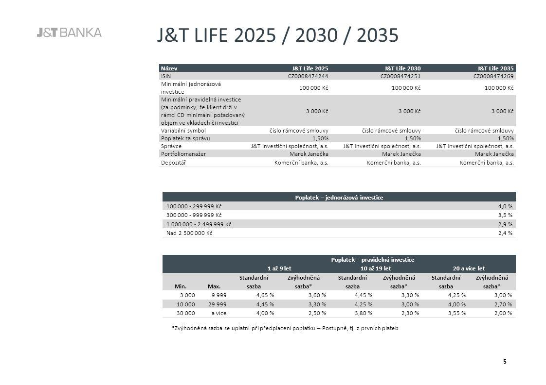 J&T LIFE 2025 / 2030 / 2035 5 NázevJ&T Life 2025J&T Life 2030J&T Life 2035 ISINCZ0008474244CZ0008474251CZ0008474269 Minimální jednorázová investice 100 000 Kč Minimální pravidelná investice (za podmínky, že klient drží v rámci CD minimální požadovaný objem ve vkladech či investici 3 000 Kč Variabilní symbolčíslo rámcové smlouvy Poplatek za správu1,50% SprávceJ&T Investiční společnost, a.s.