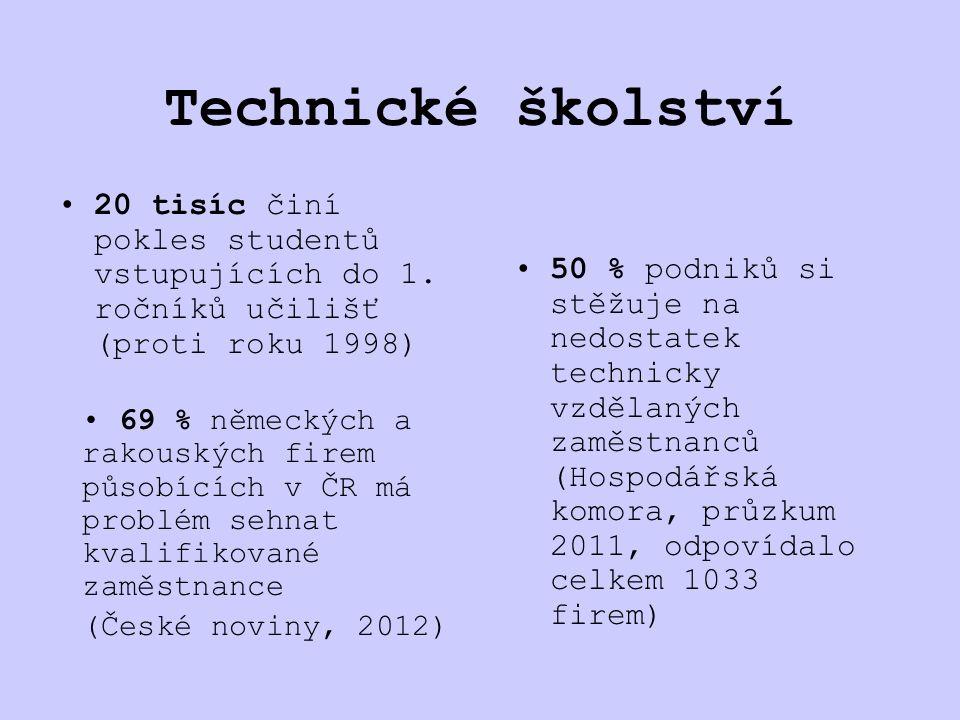 Nejžádanější zaměstnavatelé 2004 - 2012: 1.Komerční banka 2.