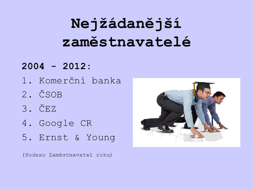 Nejžádanější zaměstnavatelé 2004 - 2012: 1. Komerční banka 2.