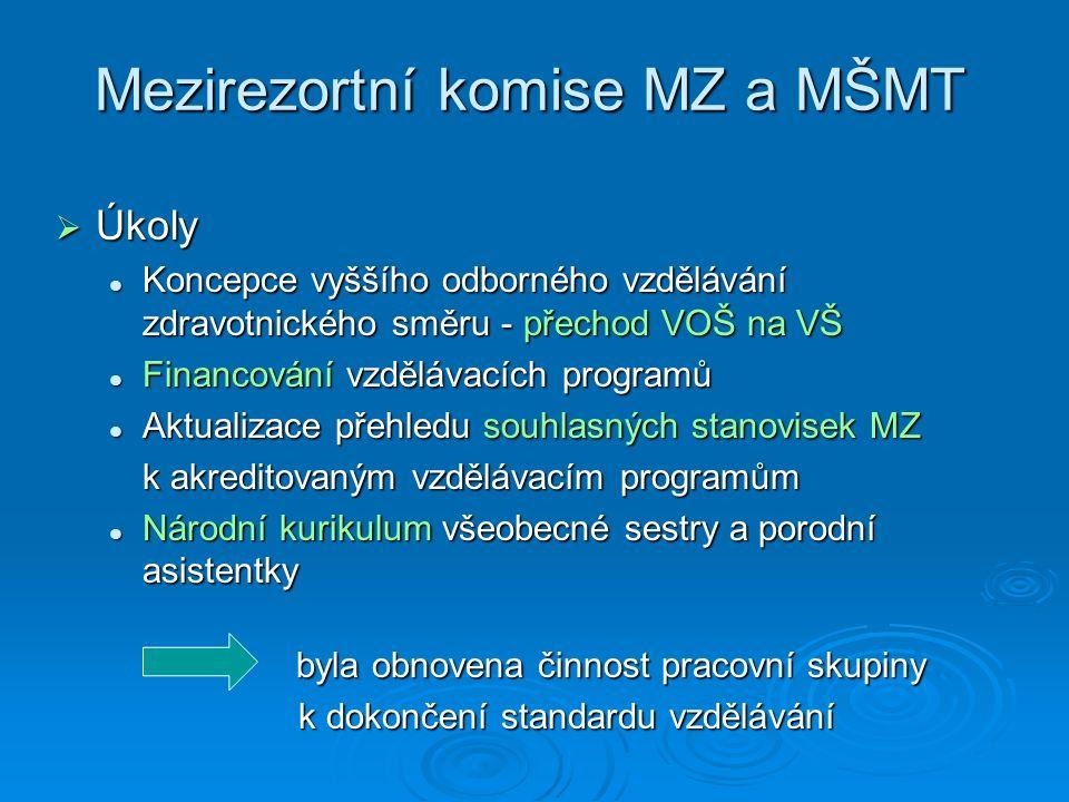 Mezirezortní komise MZ a MŠMT  Úkoly Koncepce vyššího odborného vzdělávání zdravotnického směru - přechod VOŠ na VŠ Koncepce vyššího odborného vzdělávání zdravotnického směru - přechod VOŠ na VŠ Financování vzdělávacích programů Financování vzdělávacích programů Aktualizace přehledu souhlasných stanovisek MZ Aktualizace přehledu souhlasných stanovisek MZ k akreditovaným vzdělávacím programům Národní kurikulum všeobecné sestry a porodní asistentky Národní kurikulum všeobecné sestry a porodní asistentky byla obnovena činnost pracovní skupiny k dokončení standardu vzdělávání k dokončení standardu vzdělávání