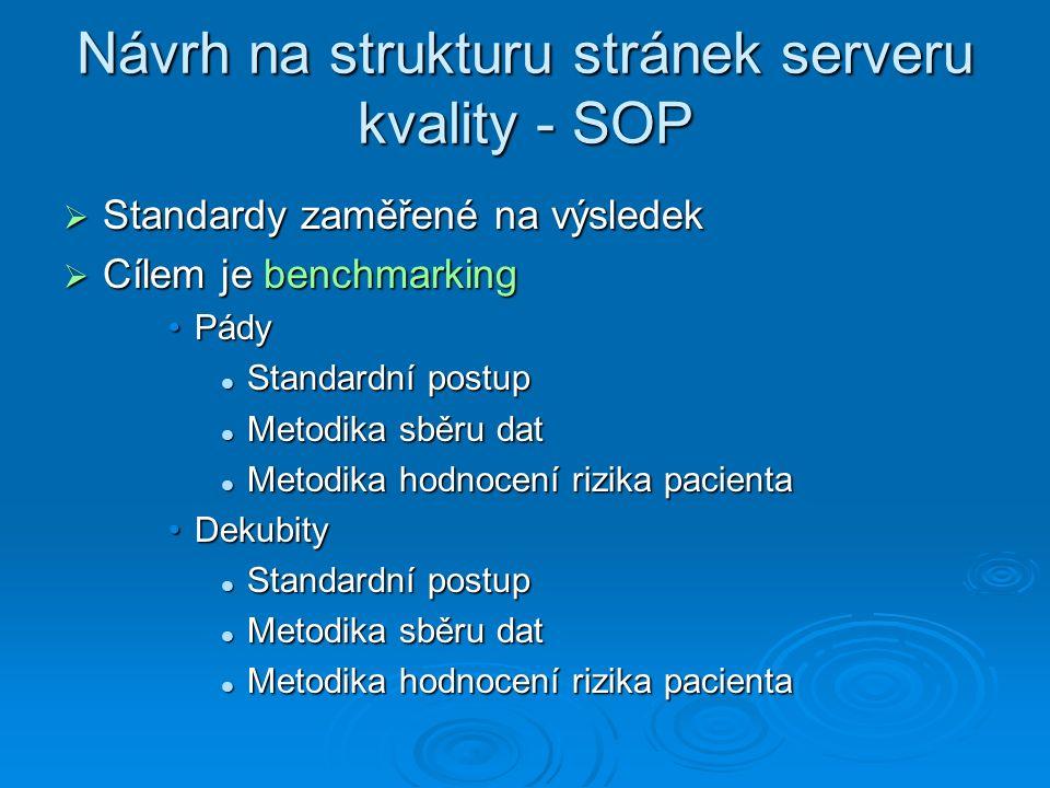 Návrh na strukturu stránek serveru kvality - SOP  Standardy zaměřené na výsledek  Cílem je benchmarking PádyPády Standardní postup Standardní postup Metodika sběru dat Metodika sběru dat Metodika hodnocení rizika pacienta Metodika hodnocení rizika pacienta DekubityDekubity Standardní postup Standardní postup Metodika sběru dat Metodika sběru dat Metodika hodnocení rizika pacienta Metodika hodnocení rizika pacienta