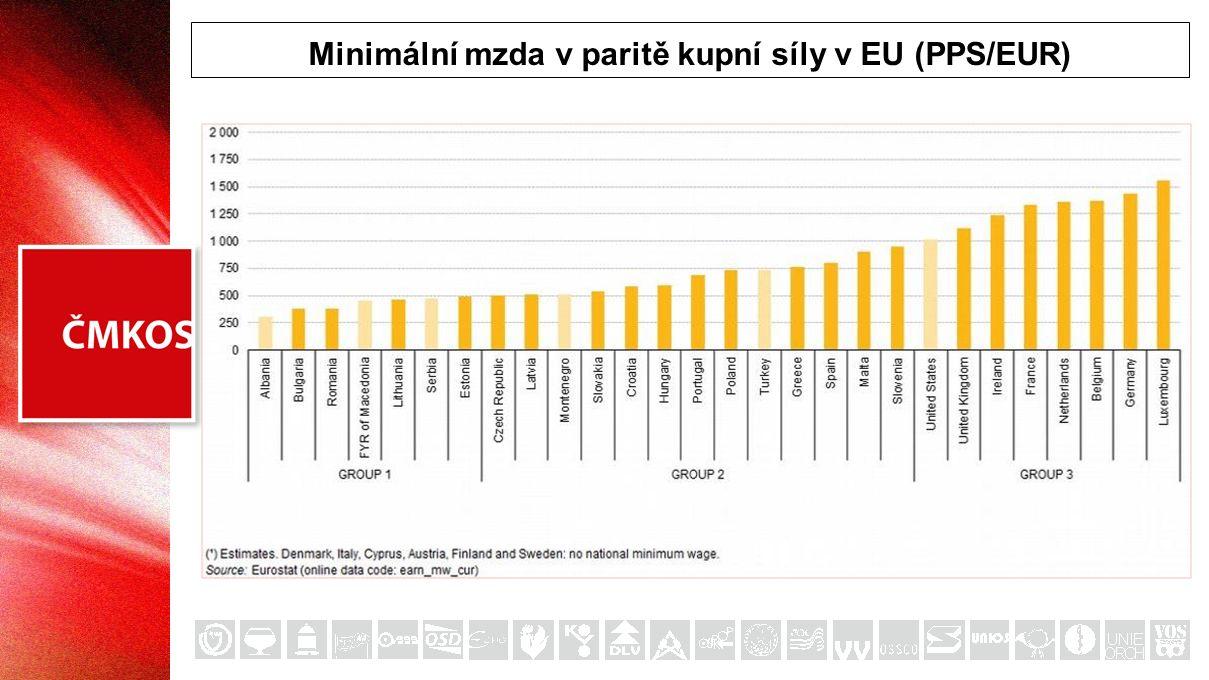 Minimální mzda v paritě kupní síly v EU (PPS/EUR)