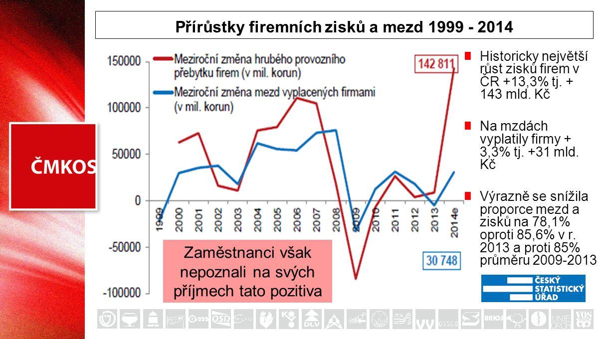 Přírůstky firemních zisků a mezd 1999 - 2014 Historicky největší růst zisků firem v ČR +13,3% tj. + 143 mld. Kč Na mzdách vyplatily firmy + 3,3% tj. +